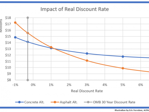 OMB Negative Discount Rate Means Concrete Even More Competitive