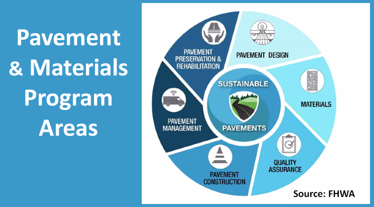 FHWA Group Discusses New Pavement Technologies and More