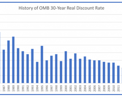 OMB Discount Rate Drops Below Zero