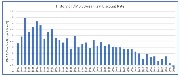 OMB Discount Rate Drops Below Zero