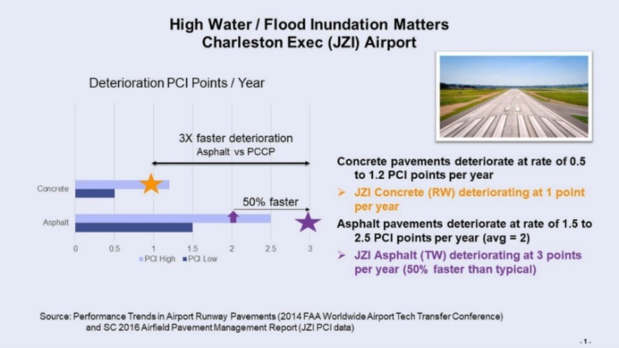 Webinar Shares Ways to Boost Pavement Resilience
